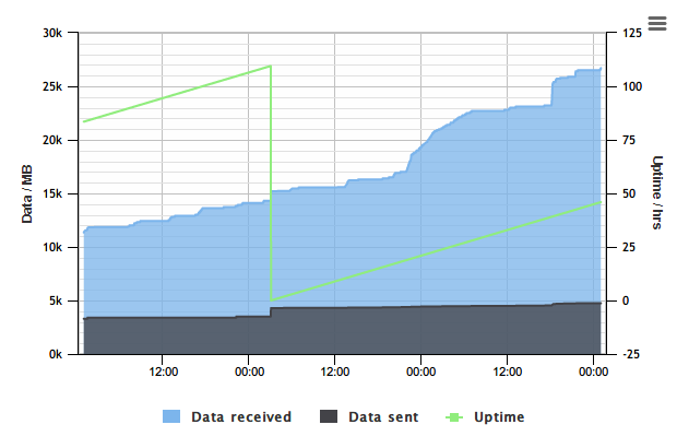 A spike in sent and received usage @ 2am